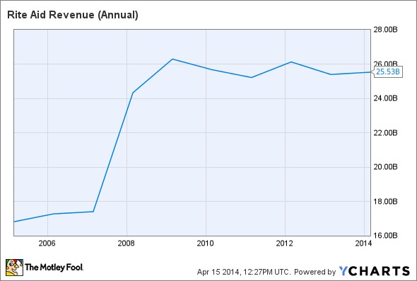RAD Revenue (Annual) Chart