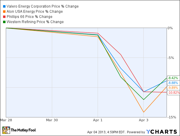 VLO Chart