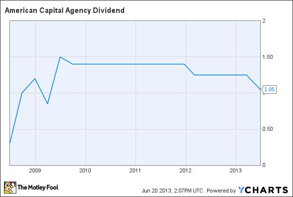 AGNC Dividend Chart