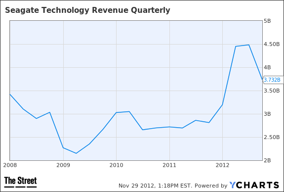 STX Revenue Quarterly Chart