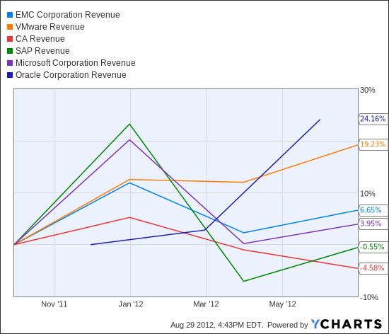 EMC Revenue Chart