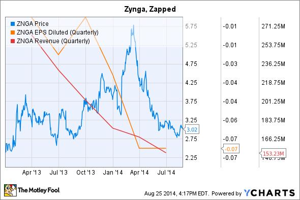 ZNGA Chart