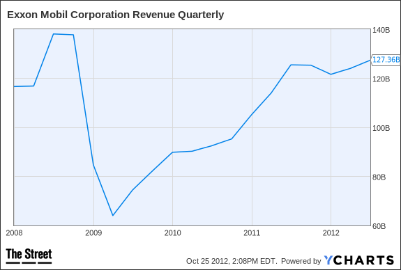 XOM Revenue Quarterly Chart
