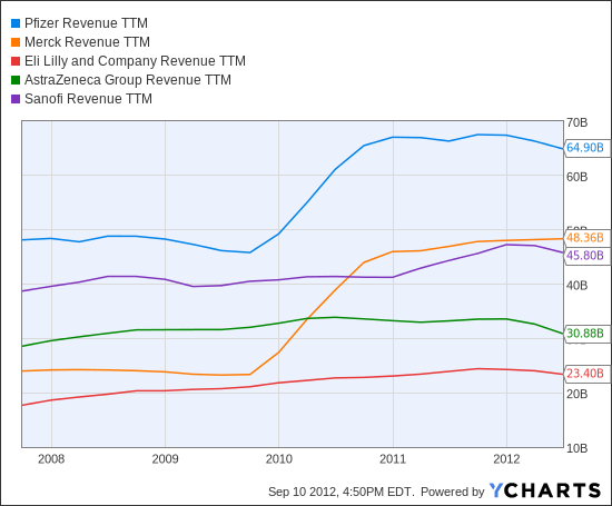 PFE Revenue TTM Chart