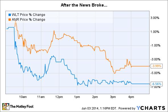 WLT Price Chart