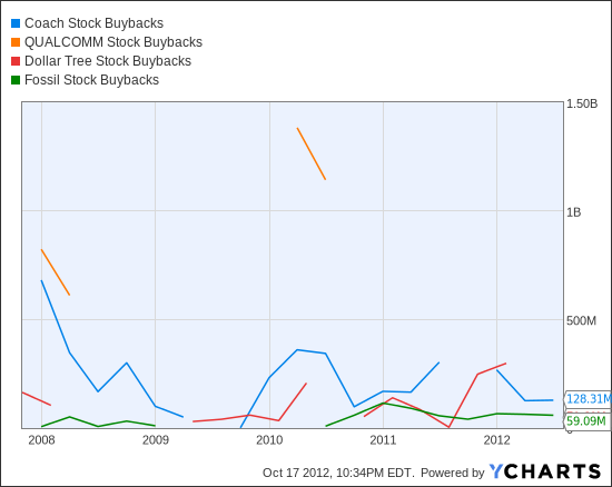 COH Stock Buybacks Chart