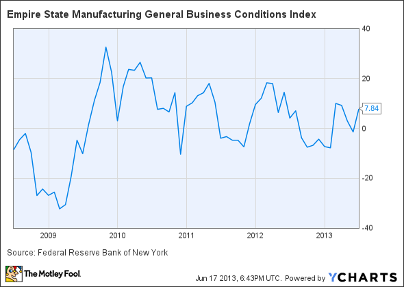 Empire State Manufacturing General Business Conditions Index Chart