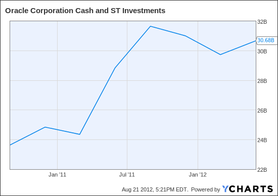 ORCL Cash and ST Investments Chart