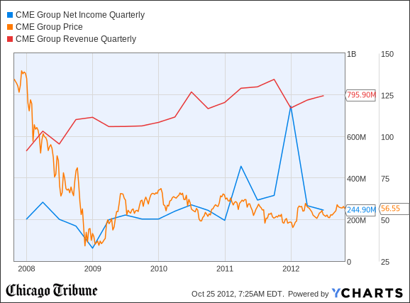 CME Net Income Quarterly Chart