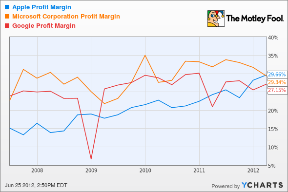AAPL Profit Margin Chart