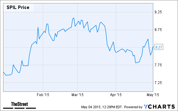 Stock Semiconductor Testing : Best semiconductor stocks to add your portfolio