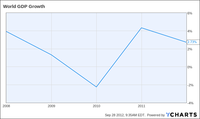 World GDP Growth Chart