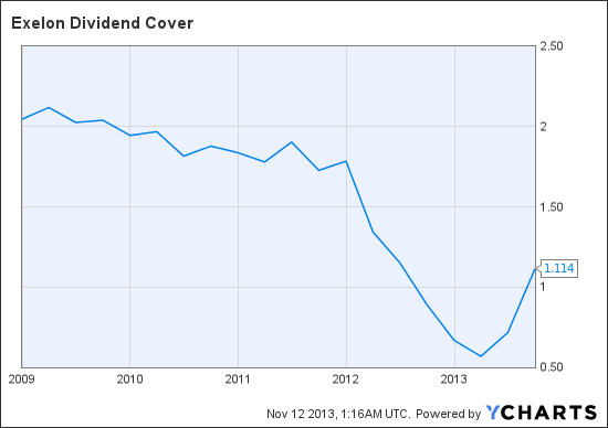 EXC Dividend Cover Chart