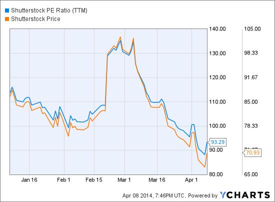 SSTK PE Ratio (TTM) Chart