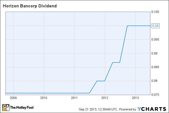 HBNC Dividend Chart