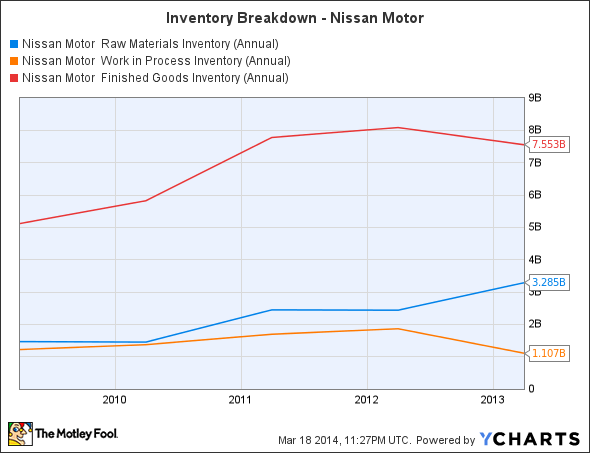 NSANY Raw Materials Inventory (Annual) Chart