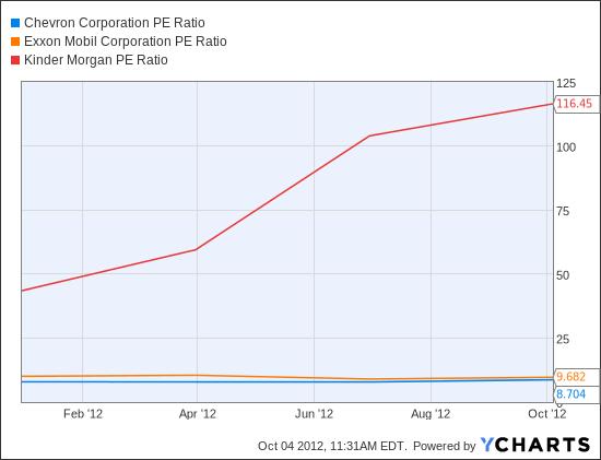 CVX PE Ratio Chart