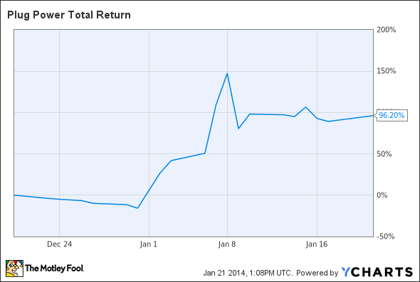 PLUG Total Return Price Chart