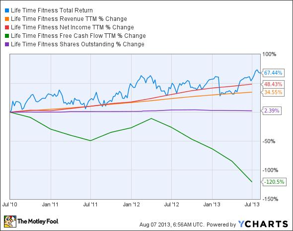 LTM Total Return Price Chart