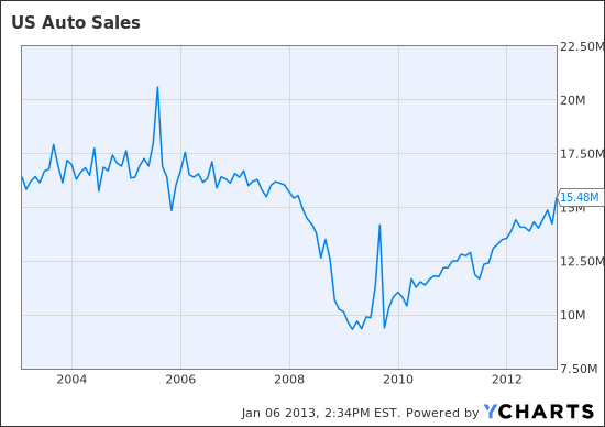 Auto Sales Data Today: Auto Sales Comeback Produces Winners And Losers Among Car