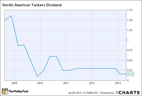 NAT Dividend Chart