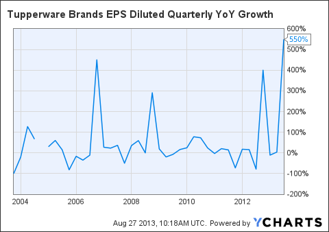 TUP EPS Diluted Quarterly YoY Growth Chart