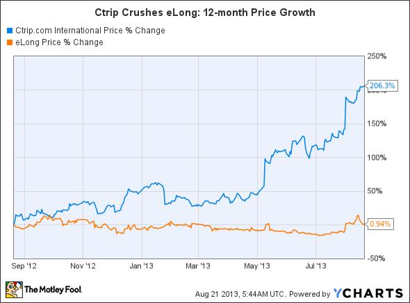 CTRP Chart