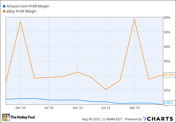 AMZN Profit Margin Chart