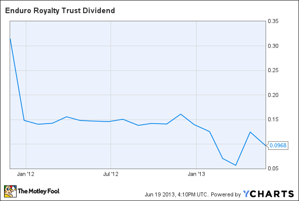 NDRO Dividend Chart