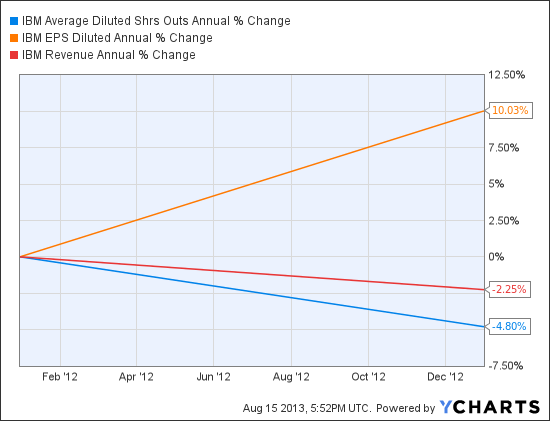 IBM Average Diluted Shrs Outs Annual Chart