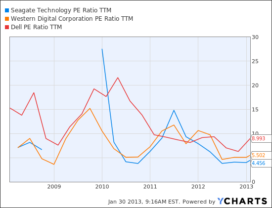 STX PE Ratio TTM Chart