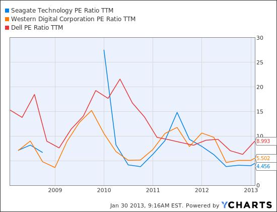 STX PE Ratio TTM Chart