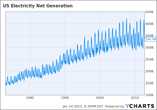 US Electricity Net Generation Chart