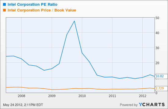 INTC PE Ratio Chart