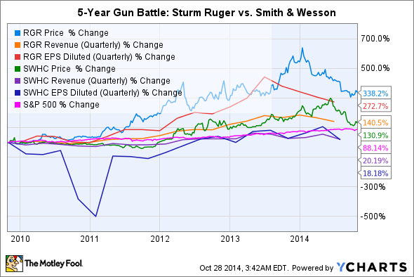 And Earnings Performances Of Sturm Ruger Smith Wesson Over The Past Five Years As Well How Stocks Did In Comparison To S P 500