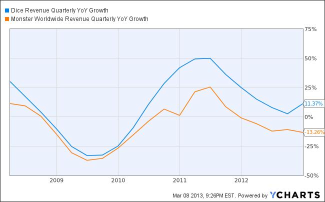 DHX Revenue Quarterly YoY Growth Chart