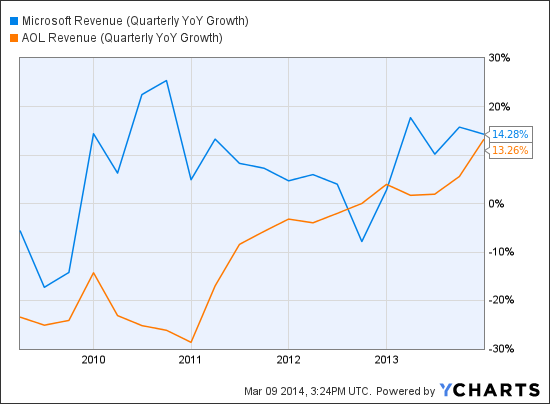 MSFT Revenue (Quarterly YoY Growth) Chart