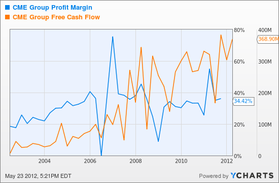 CME Profit Margin Chart