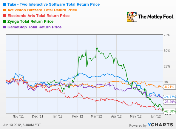 TTWO Total Return Price Chart