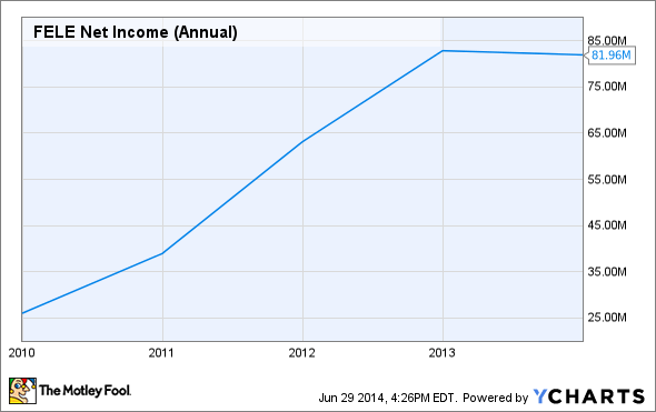 FELE Net Income (Annual) Chart