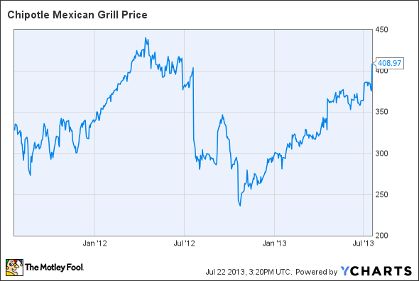 Chipotle mexican grill inc cmg stock rises again is - Chipotle mexican grill ticker symbol ...