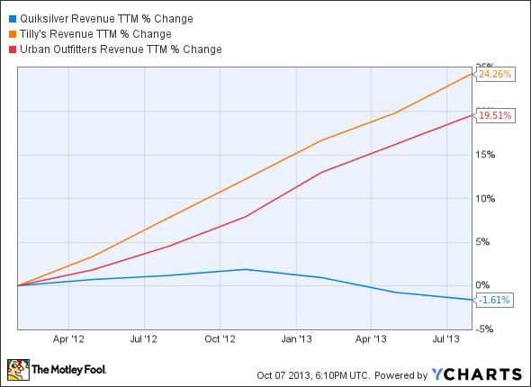 ZQK Revenue TTM Chart
