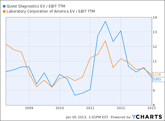 DGX EV / EBIT TTM Chart