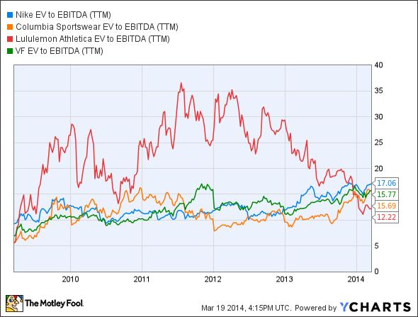 NKE EV to EBITDA (TTM) Chart