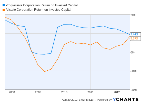 PGR Return on Invested Capital Chart