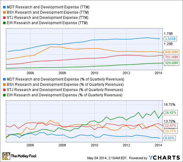 MDT Research and Development Expense (TTM) Chart