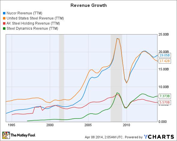 NUE Revenue (TTM) Chart