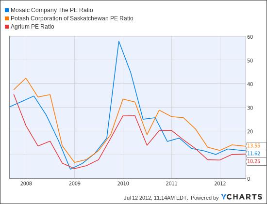 MOS PE Ratio Chart