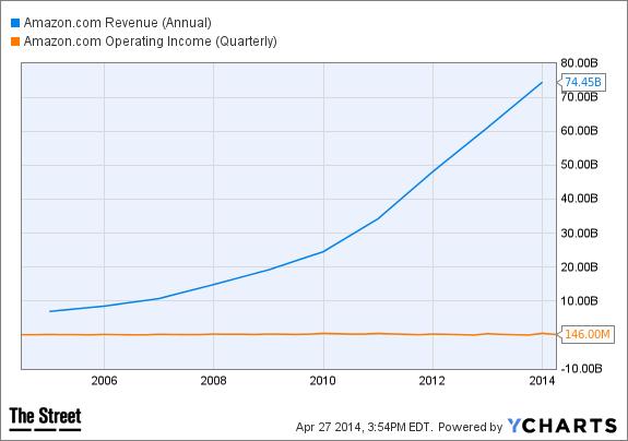 AMZN Revenue (Annual) Chart