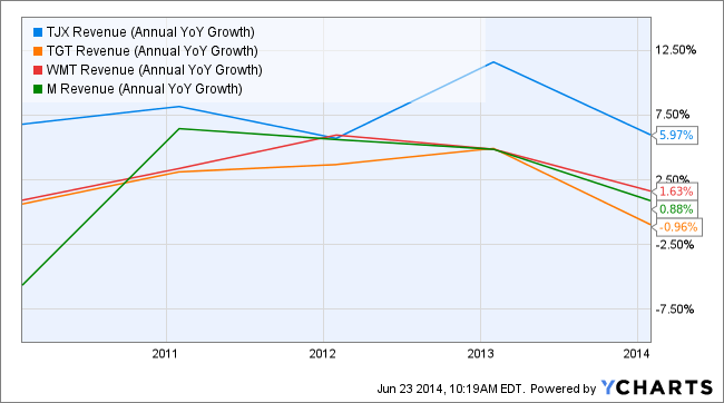 TJX Revenue (Annual YoY Growth) Chart